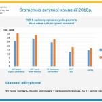 Стабільність - ознака професіоналізму: КНТЕУ у ТОП-5 ВНЗ країни за кількістю поданих заяв